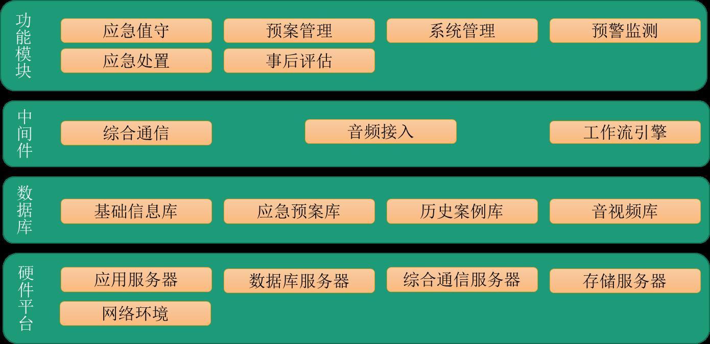 北京软件开发公司应急值守管理系统解决方案