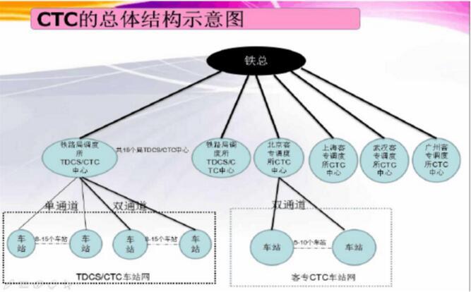网管中心组织结构图